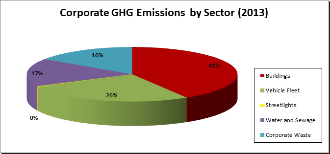 Corporate GHG Emissions by Sector 2013 - Buildings 41%, Vehicle Fleet 26%, Water and Sewage 17%, Corporate Waste 16%, Streetlights 0%