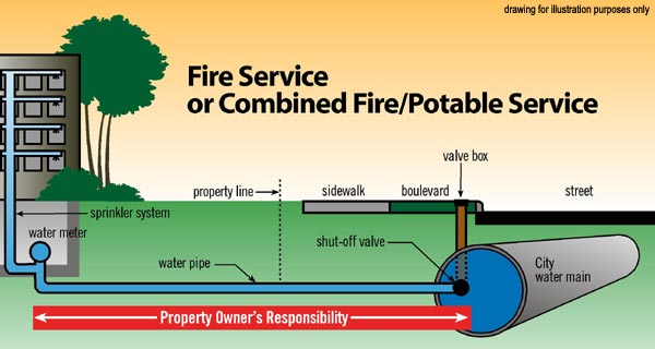 Water Pipe Responsibilities For Property Owners
