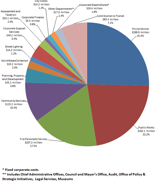 2019 Projected Expenditures pie chart