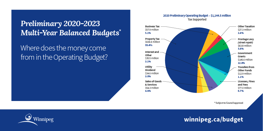 Infographic - pie chart showing 2020 preliminary operating budget - $1,144.5 million tax supported