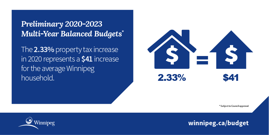 Infographic - property tax increases limited to 2.33%