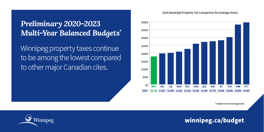 Infographic - chart showing 2019 municipal property tax comparison for average home