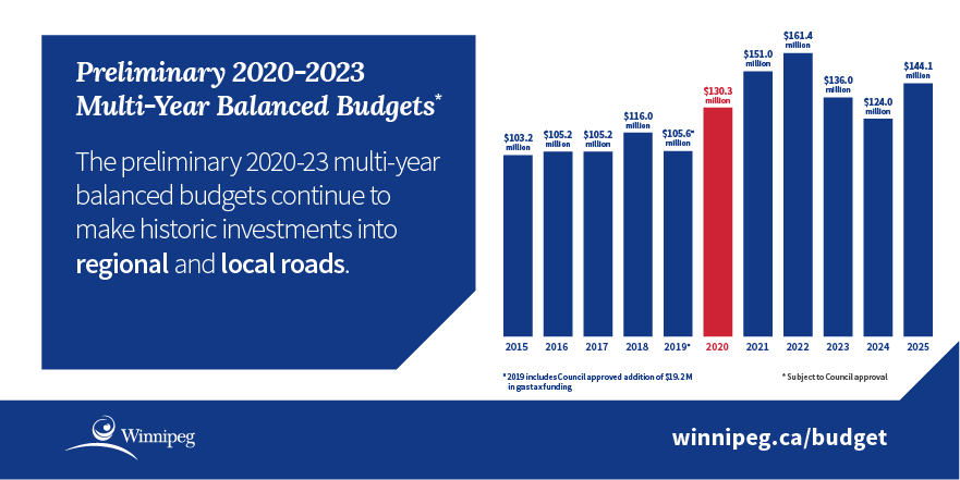 Infographic - chart showing 2015 - 2025 investments into regional and local roads