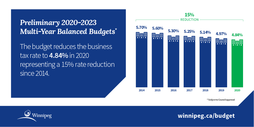 Infographic - chart showing business rate tax percentages from 2014 - 2020