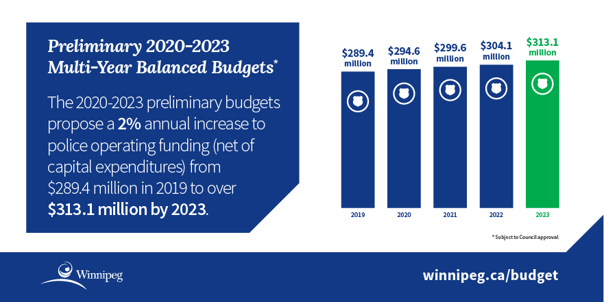 Infographic - chart showing police operating funding increases from 2019 - 2023