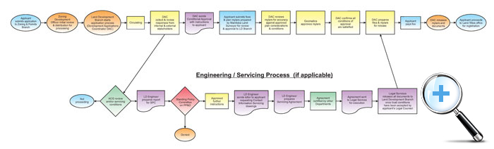 Subdivisions, Rezonings and the Development Application Process