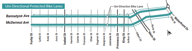 Uni-directional protected bike lanes graphic
