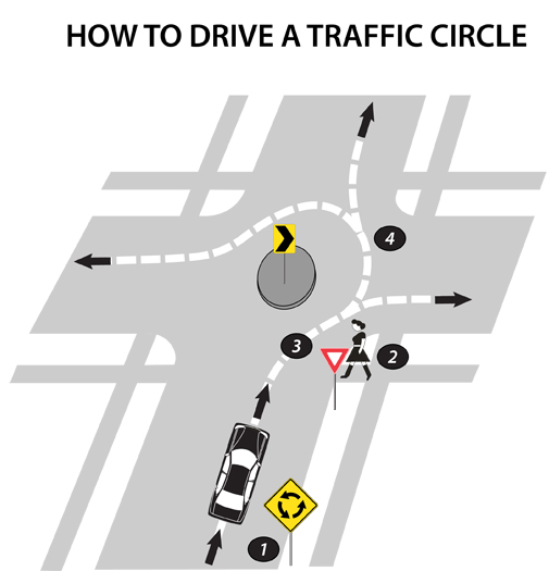 How to drive a Traffic Circle