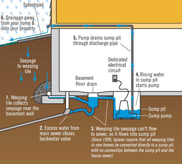 Protect Your Home From Basement Flooding Drainage