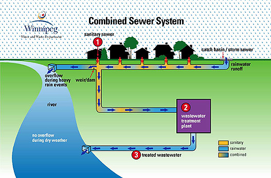 Illustration of operation of combined sewer system