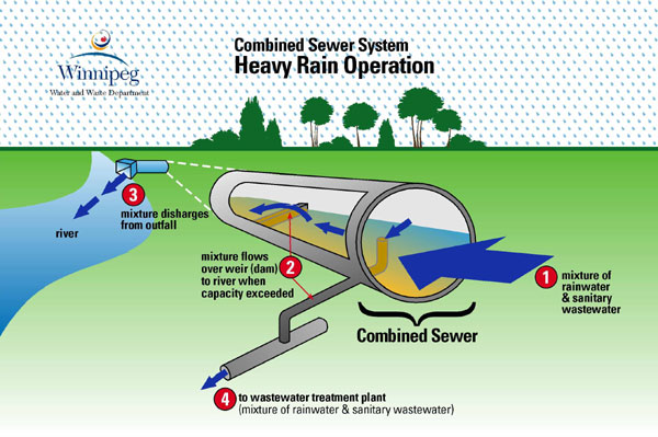 Ud water and waste sewage wastewater for Waste drainage system