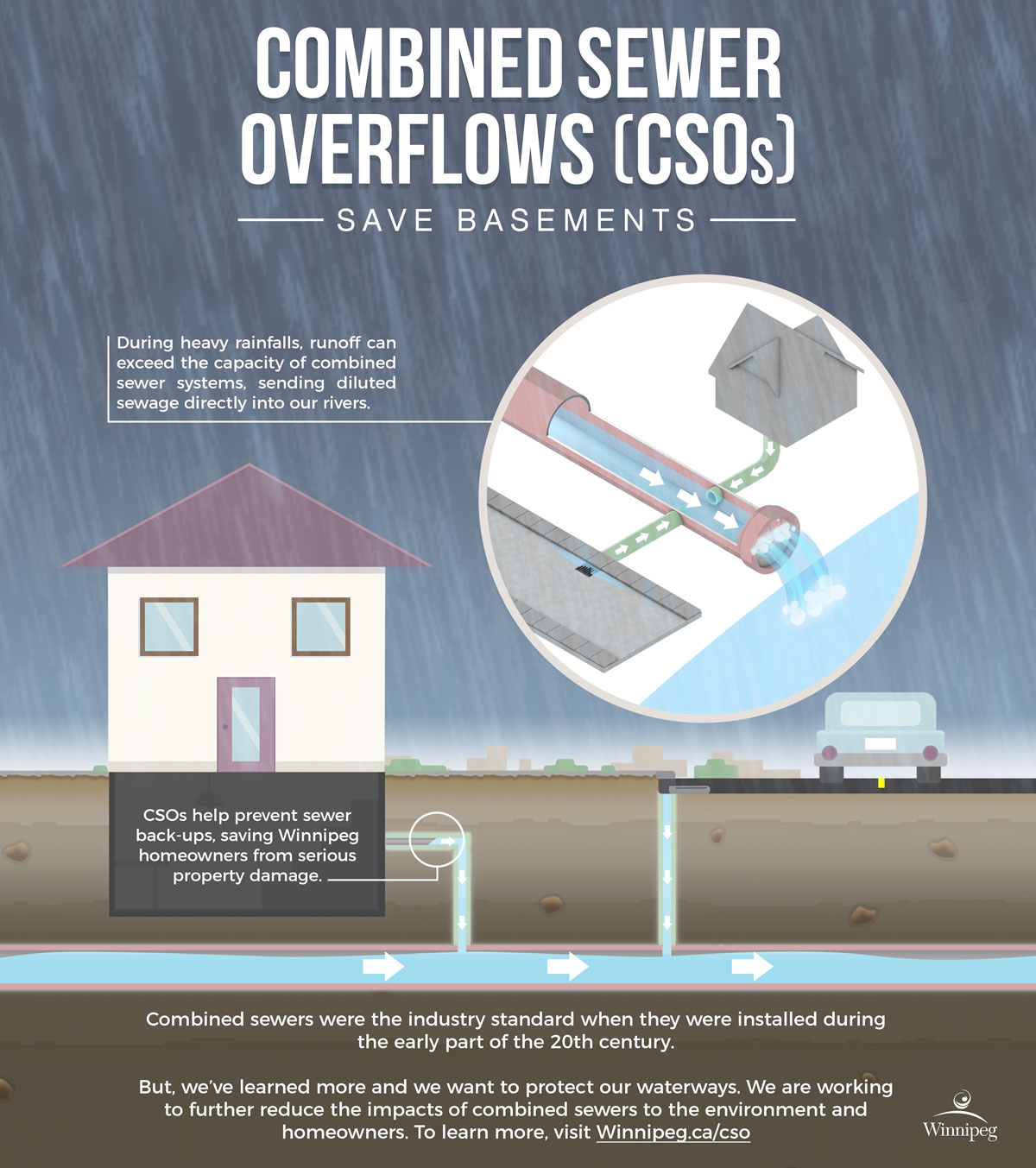 Combined Sewer Overflows - Wastewater Collection System