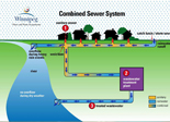 How our sewer works