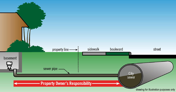 Sewer Pipe Responsibilities For Property Owners Water