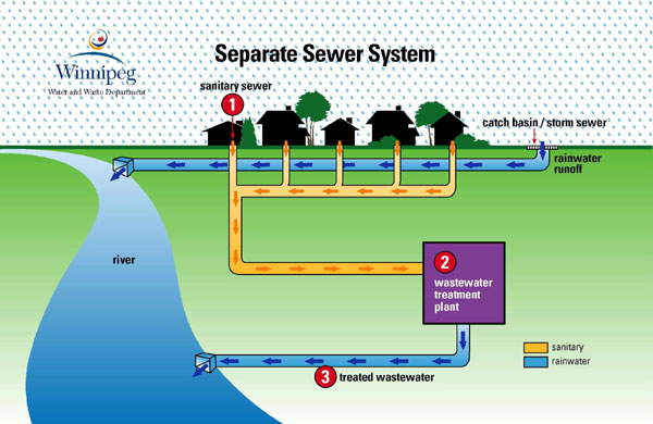 Winnipeg Ca Ud Water And Waste Sewage Wastewater