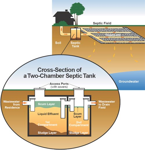 Septic systems water and waste city of winnipeg for How to design a septic system