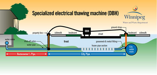 DBH thawing machine illustration