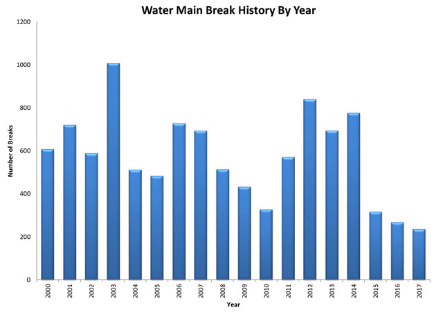 Annual water main repairs chart