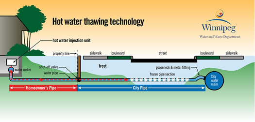 Hot water pulse jetting thawing machine illustration