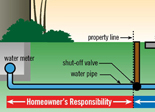 Pipe responsibilities for property owners