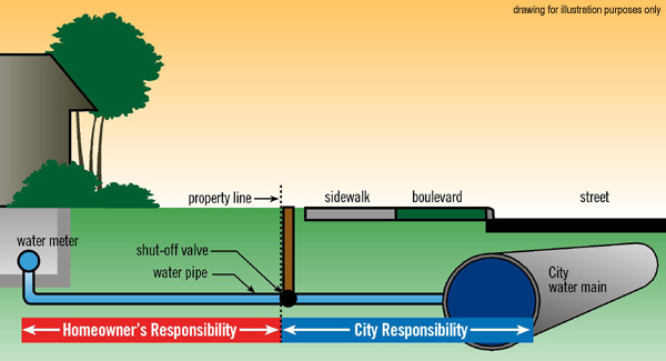 water pipe responsibilities for property owners water water and rh winnipeg ca city of calgary water meter installation diagram Home Water Meter Installation Diagrams